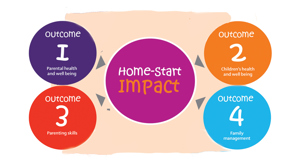 Home-Start outcomes